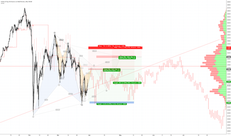 US30: Dow Jones, here we go again.
