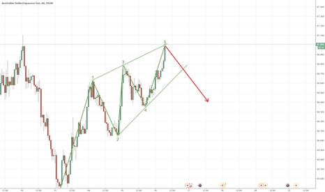 AUDJPY: Possible AUDJPY short