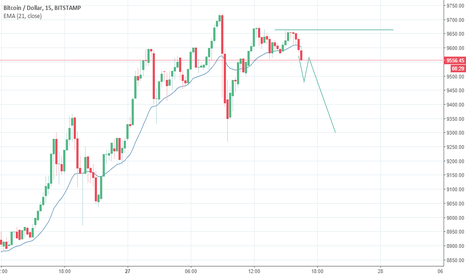 BTCUSD: Pull back to MA and then look for bearish candle