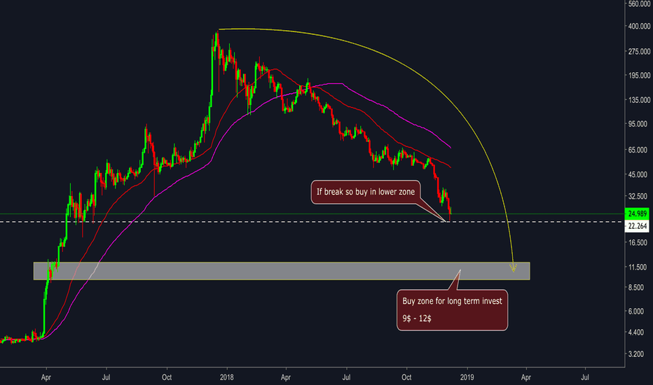 LTCUSD: Litecoin ( LTC/USD ) - Buy zone for long term invest