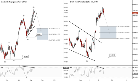 CADJPY: Trading the CAD CPI on CADJPY & GBPCAD