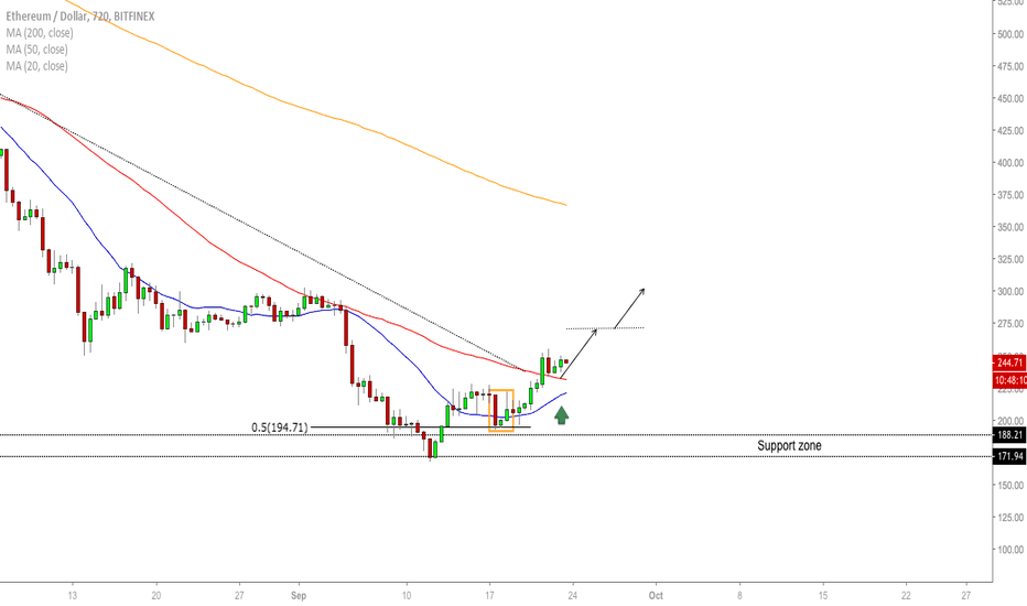 ETHUSD: ETH/USD - Impulse After Massive Bottom