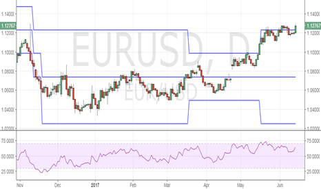 EURUSD:  EUR/USD – Needs to close above 1.1285
