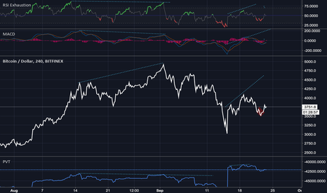 BTCUSD: BTCUSD: this is not a completion of a H+S