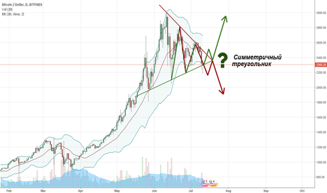 BTCUSD: Huge analysis: symmetrical triangle - the second scenario