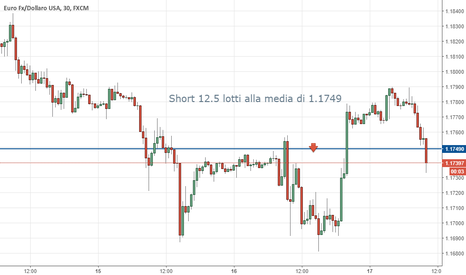 EURUSD: eur/usd short on top