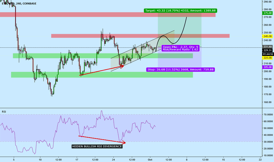 ETHUSD: Consolidating in ascending channel:  Potential Breakout