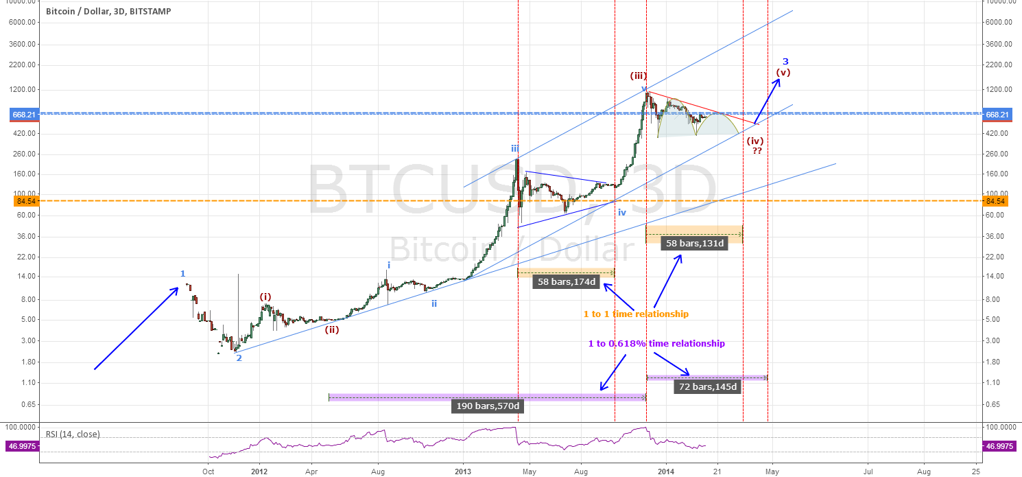 Bitcoin - In Triangle in Wave 4 Consolidation & its Significance
