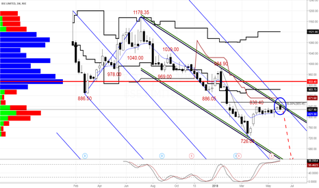 BSE: BSE Ltd. To Continue Its Downward Momentum