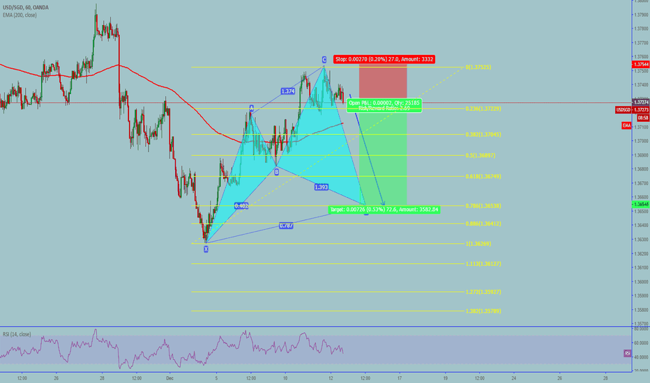 USDSGD: USDSGD: Cypher pattern in the making- Sell up to CD leg