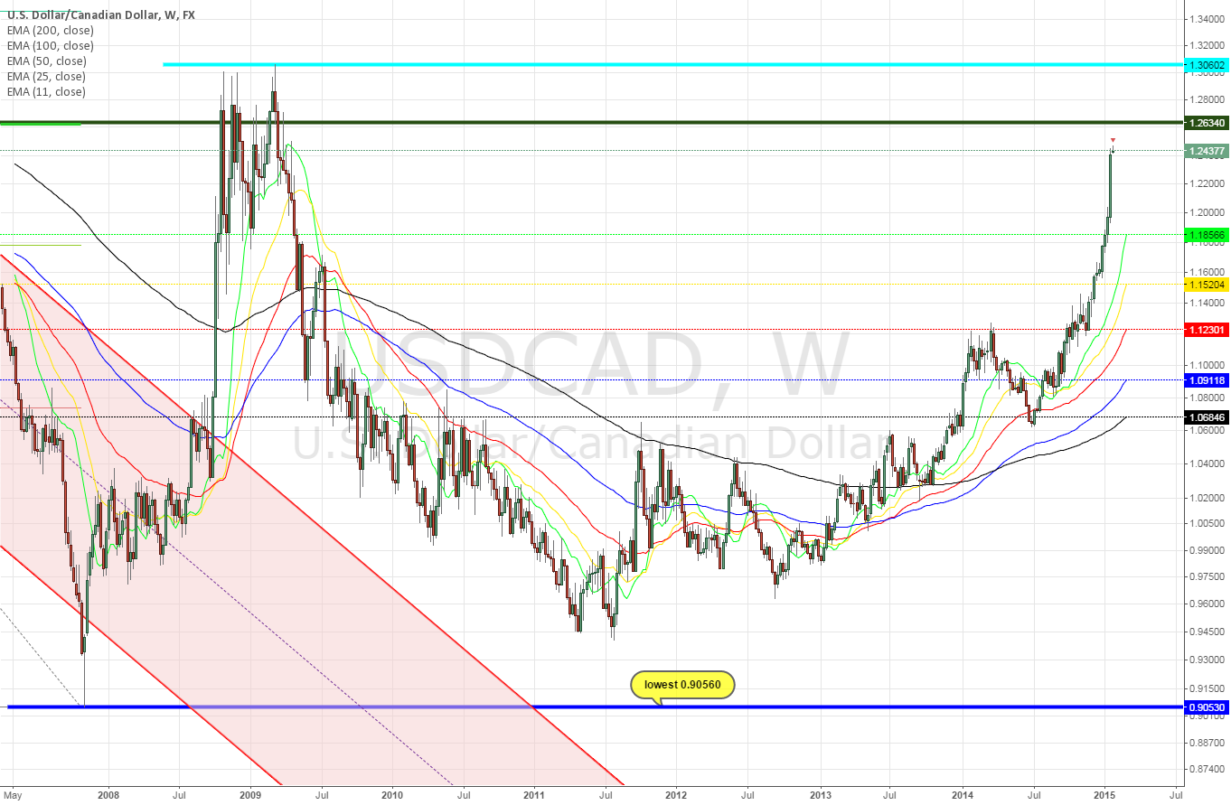 USDCAD weekly ~ absolute bull