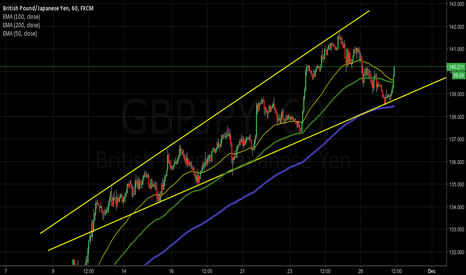 GBPJPY: Monitoring GBPJPY ascending channel