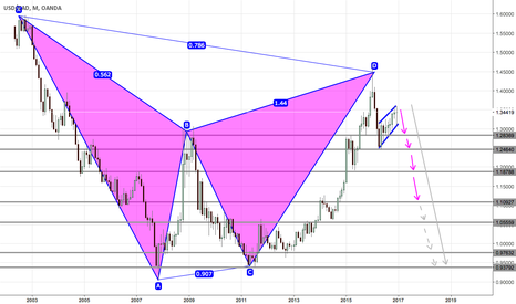 USDCAD: LONG TERM OUTLOOK ON USDCAD: BEARISH BAT/FLAG