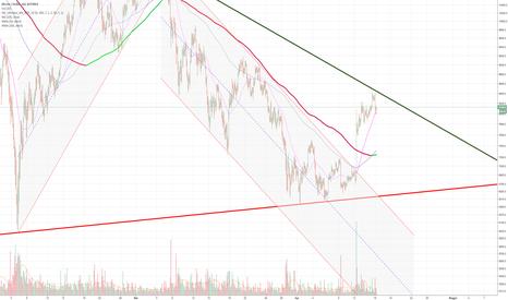 BTCUSD: trading range con due livelli chiari e univoci 6500 / 8500
