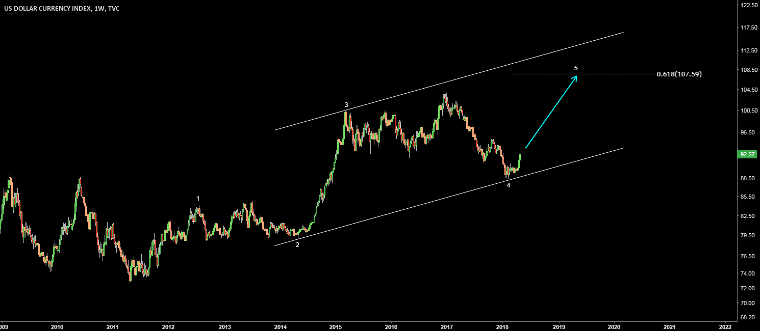 Dollar Index (DXY). Last big wave up to complete the impulse.