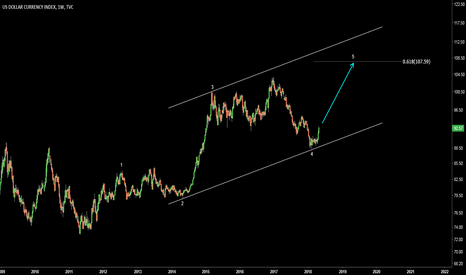 DXY: Dollar Index (DXY). Last big wave up to complete the impulse.