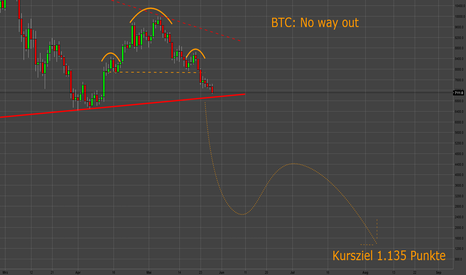 BTCUSD: BTC: No way out