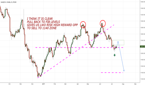XAUUSD: Gold/Dollar following the double top from last month