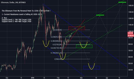 ETHUSD: Ethereum from my personal point of view ..