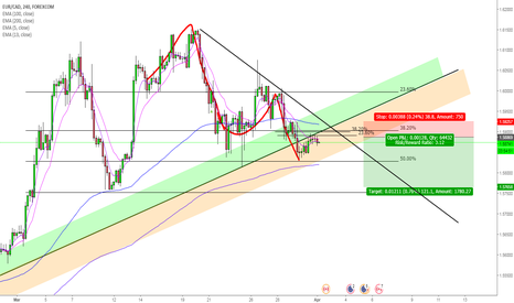 EURCAD: EURCAD Clean Short Set-Up