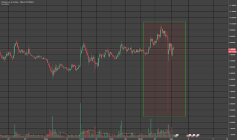 OMGUSD: @Bitfinex what is going on here?