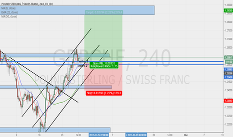 GBPCHF: GBPCHF POSSIBLE BUY