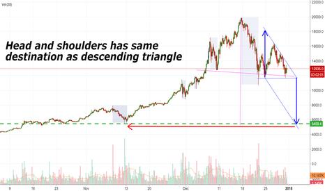 BTCUSD: BTC - Bitcoin - H&S has same Destination as Descending Triangle