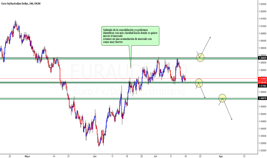 EURAUD: NEUTRAL EURAUD