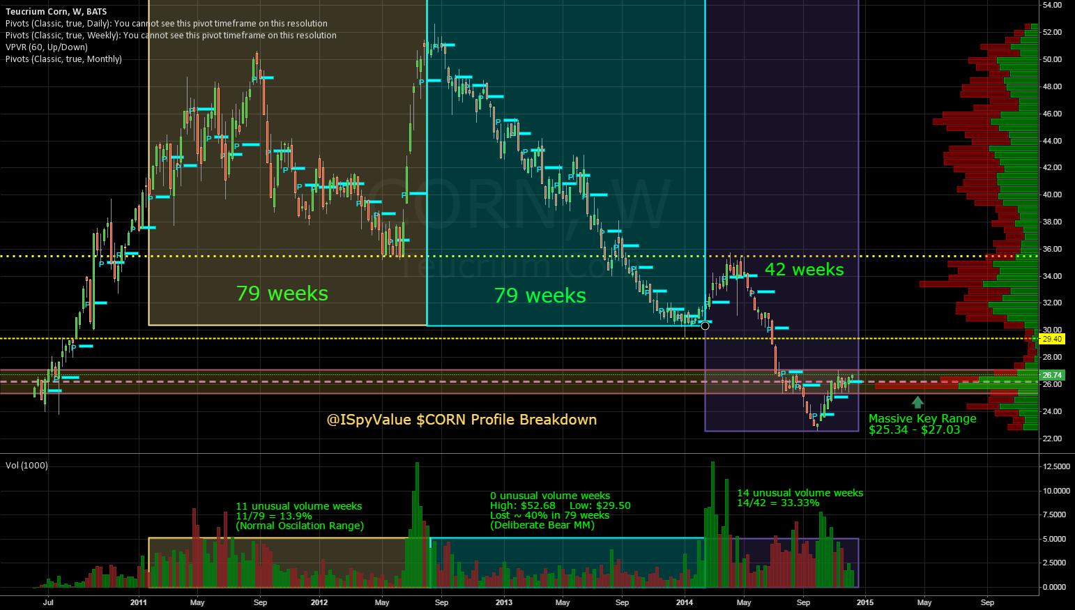@ISpyValue $CORN Profile Breakdown