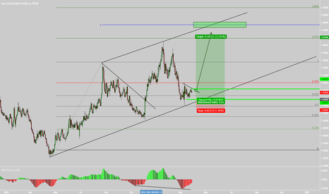 EURCAD: EURCAD NICE BUY SET UP