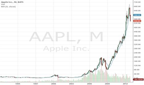 AAPL: The Needledick Pattern
