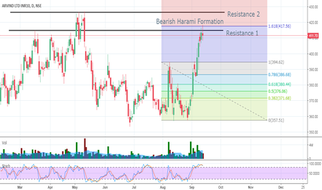 ARVIND: Arvind Resistance Level and Theta Decay