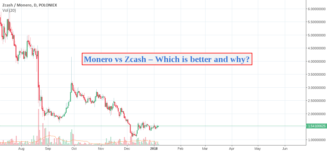 Monero Price History Zcash Best Hashrate — YOUTH MOBILE
