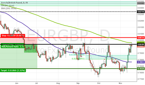 EURGBP: Stopped Out on EURGBP, But Pattern Remains