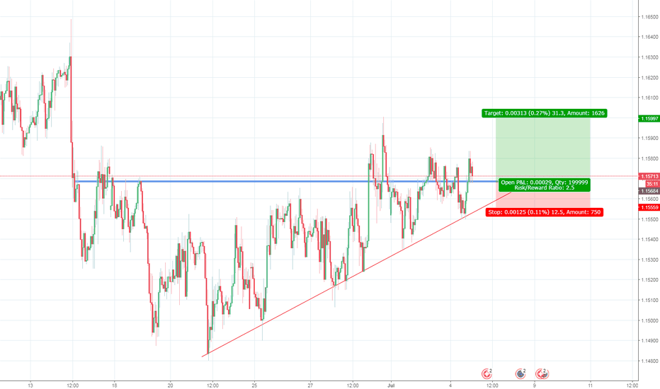 EURCHF: EURCHF trading opportunity