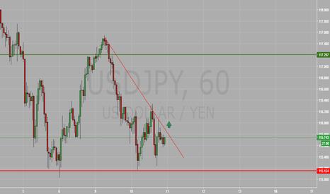 USDJPY: Buy the breakout