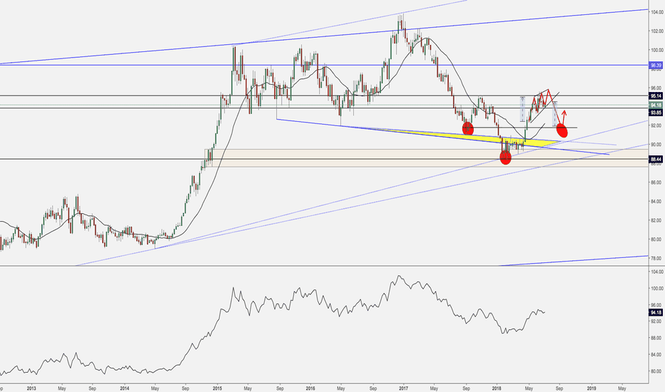 DXY: Weekly Outlook #DXY