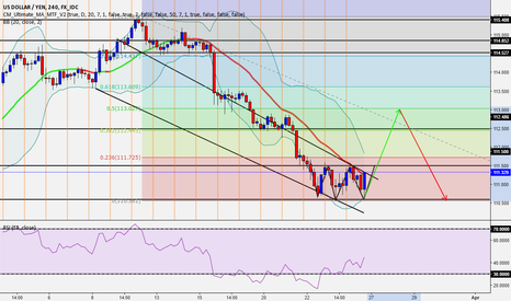 USDJPY: USD/JPY Prediction For Sunday-Monday