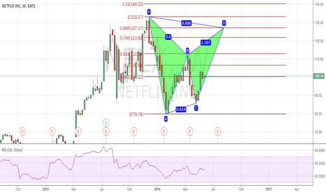NFLX: Netflix Inc (NFLX) - Potential Bearish Bat