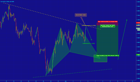 EURUSD: [EURUSD] HIGH RISK SETUP BUT SMALL LOSS!