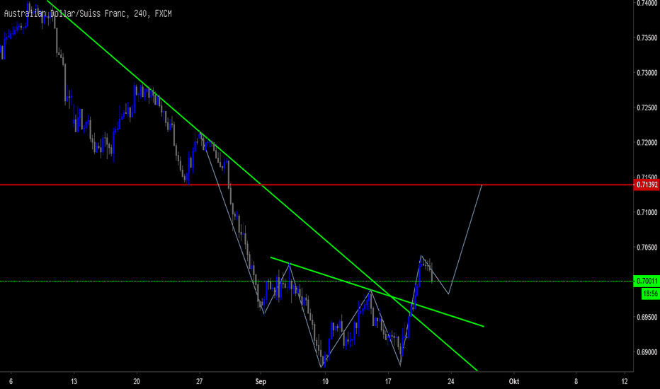 AUDCHF: AUDCHF DOUBLE BOTTOM
