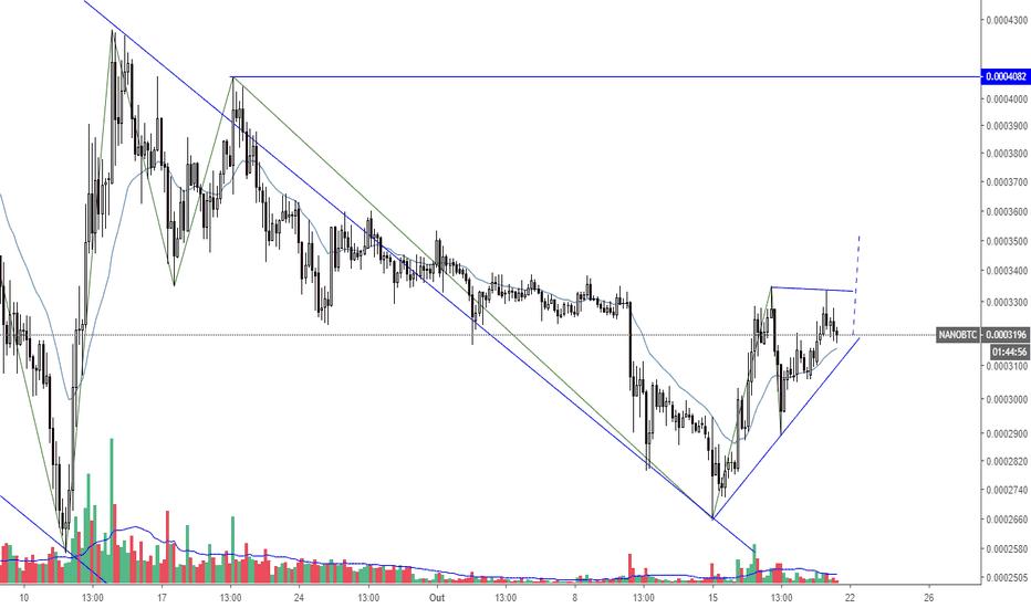 NANOBTC: NANO em triângulo ascendente