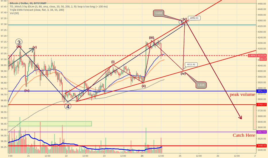 BTCUSD: Bitcoin finishing 5th wave
