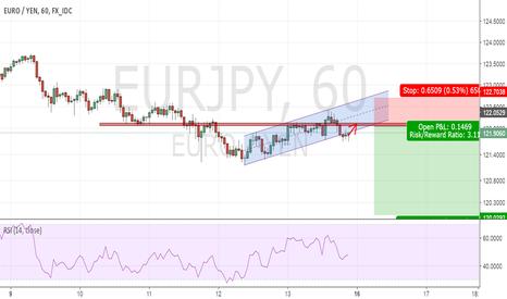 EURJPY: EURJPY - Bear Flag breakdown, short on retest!