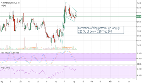 PETRONET: Formation of Flag pattern in Petronet LNG