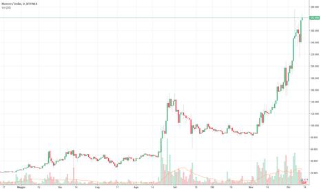 XMRUSD: monero: oltre i future sell sul bitcoin del prossimo GEN 2018 i