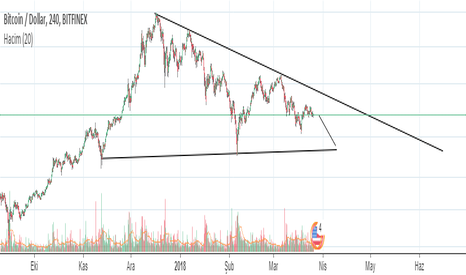 BTCUSD: Bitcoin Düşüş Üçgeni Tamamlanırsa ?