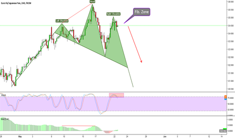 EURJPY: EURJPY - Head and Shoulders Setup