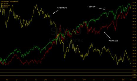 SPX: Macro market analysis: SPX, NKY, GC (The FOMC, ECN and BOJ Game)