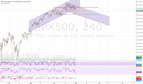 SPX500: H&S forming on 4H #SPX